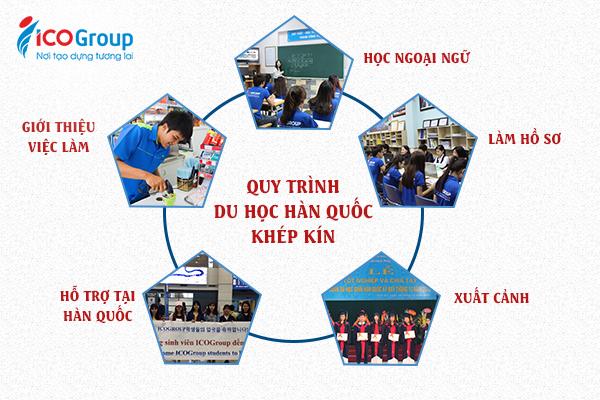 Mô hình tư vấn du học Hàn Quốc khép kín tại ICOGroup.